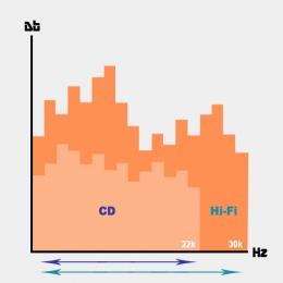 Hi-Fi Stereo Ceramic Earphones